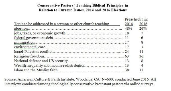 Cunservative Pastors