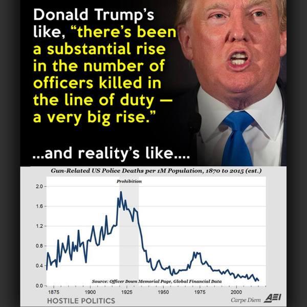 Trump BLM Lies