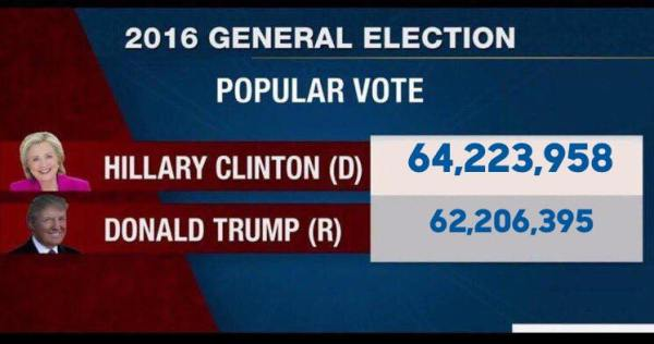 clinton-trump-vote-totals